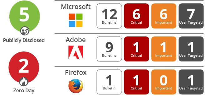 coming in to patch tuesday we already had one zero day from mozilla cve 2016 9079 which updated on november 30th